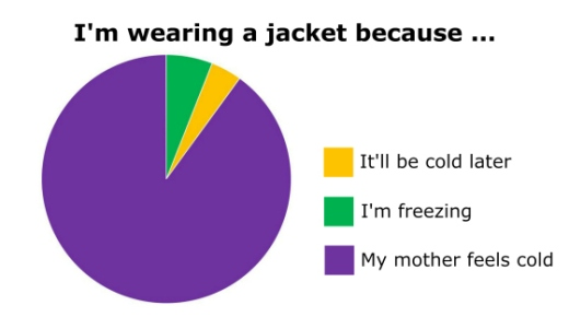 I'm wearing a jacket - blog