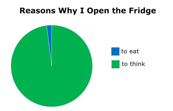 reasons why i open the fridge.jpg