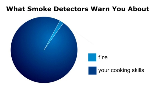 what smoke detectors warn you about blog