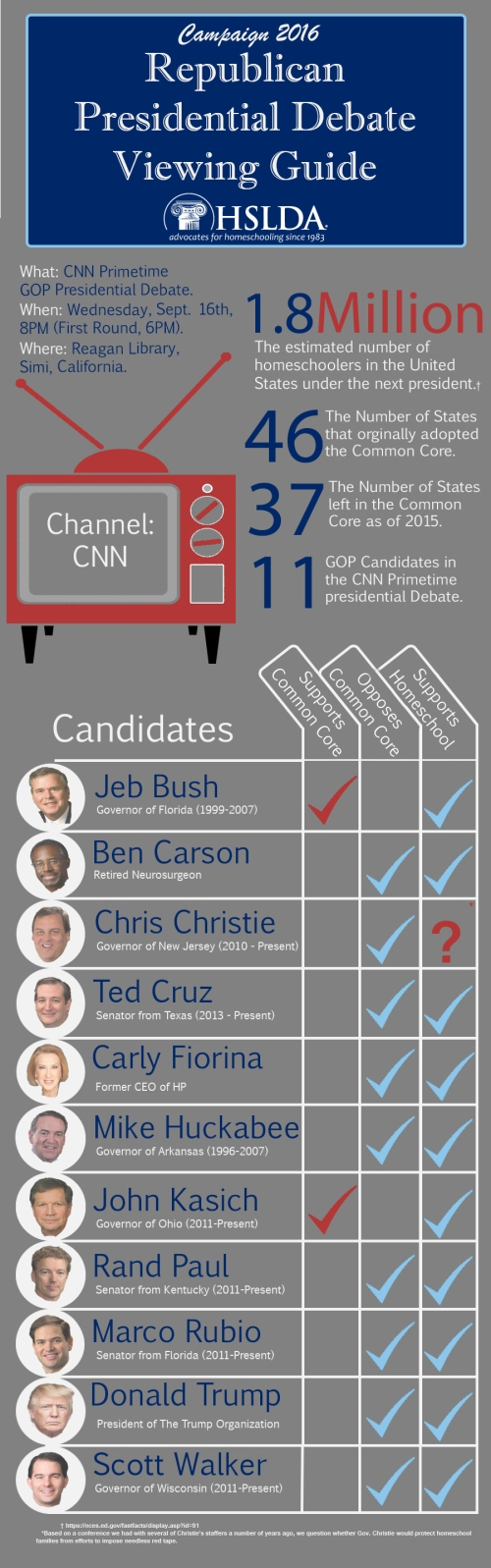 Republican Presidential Debate Viewing Guide | HSLDA Blog